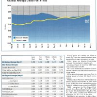 Fuel Prices June 2019